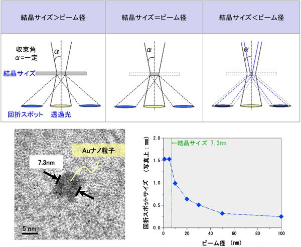 MST|電子回折の種類と特徴(B021...