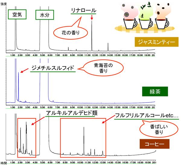 MST|香気成分の分析(C0349)
