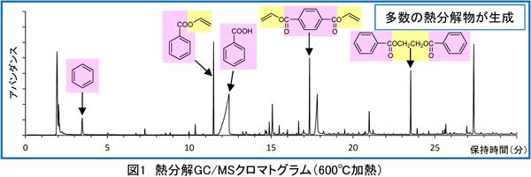 MST|反応熱分解GC/MS法によるポリエステルの分析(C0429)