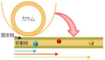 クロマト グラフィー ガス